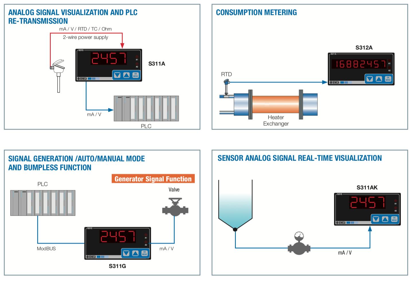 Ứng dụng Bộ hiển thị nhiệt độ cảm biến Pt100