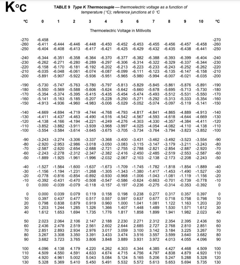 Bảng giá trị mV theo nhiệt độ của can K