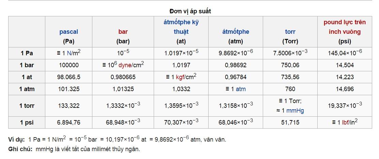 Giới thiệu các đơn vị đo áp suất hiện nay