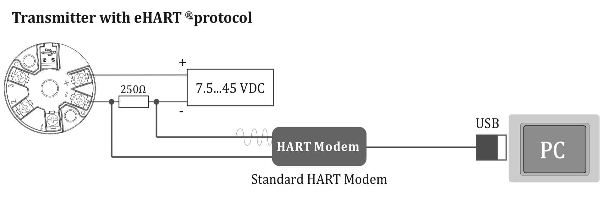 Cấu hình cho bộ chuyển đổi MST110