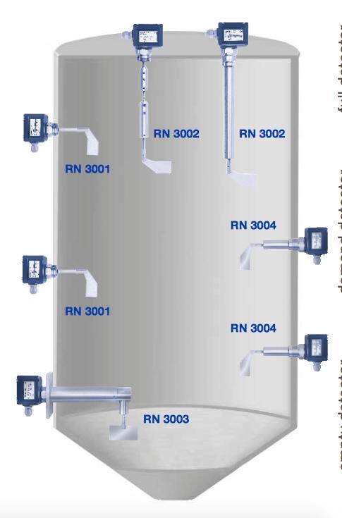 Các model thông dụng của UWT