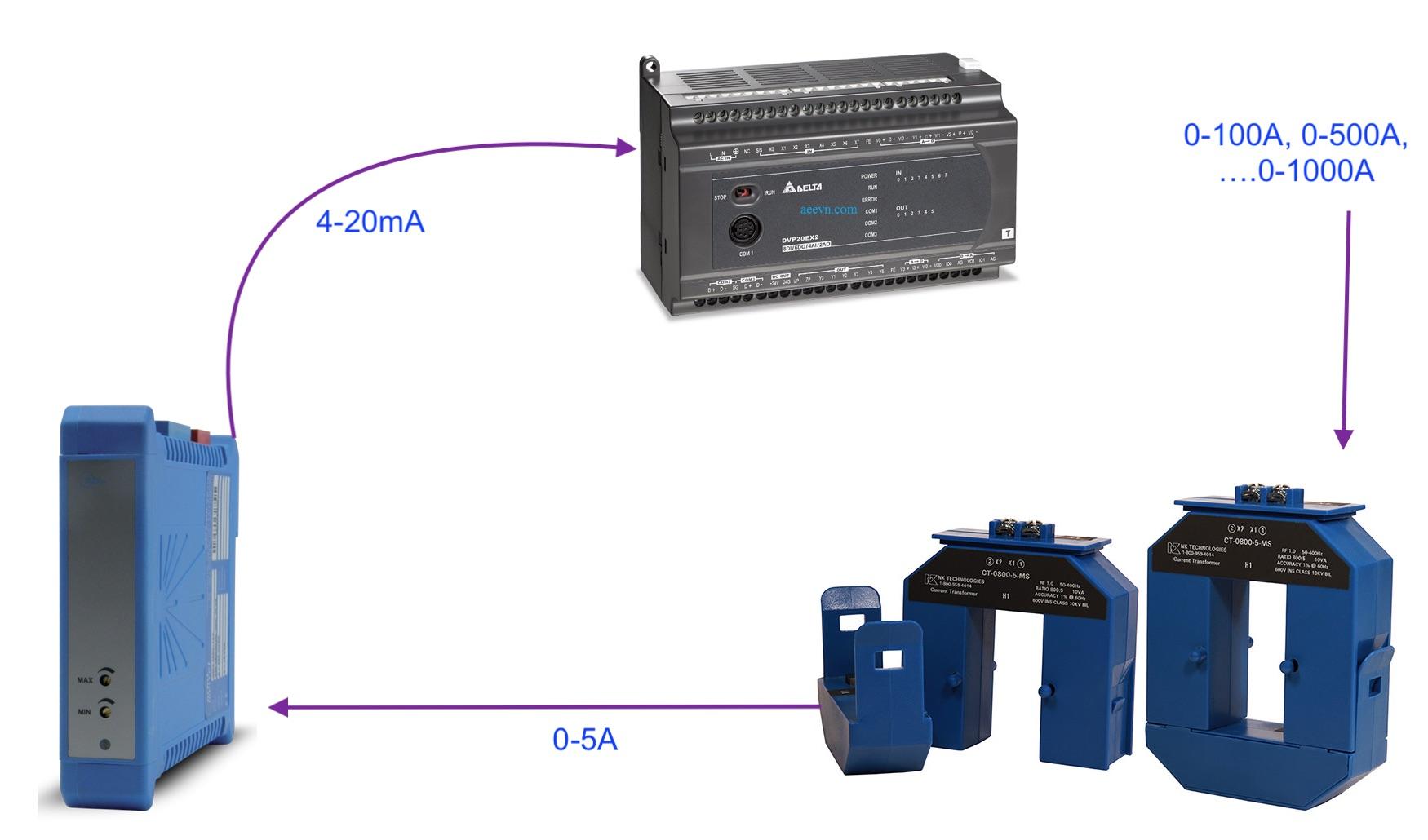 Ứng dụng bộ chuyển 5A sang 4-20MA