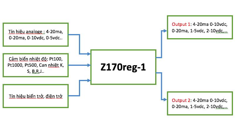 Mô tả chức năng bộ chia Z170reg-1