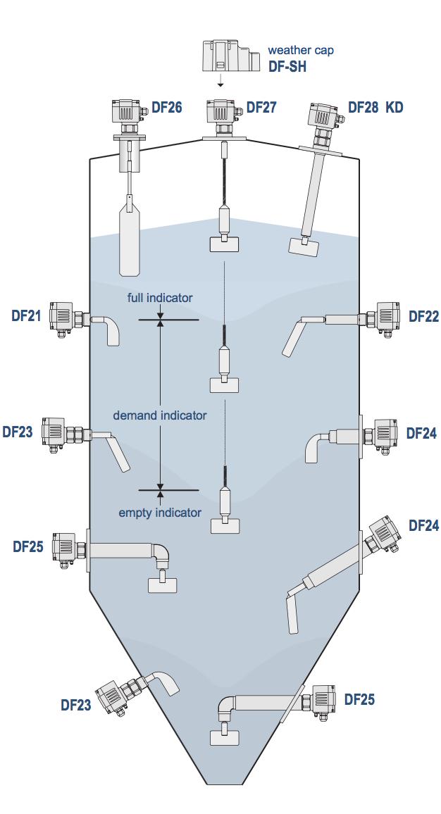 Cảm biến đo mức DF11 - Mollet - Đức và các dòng khác