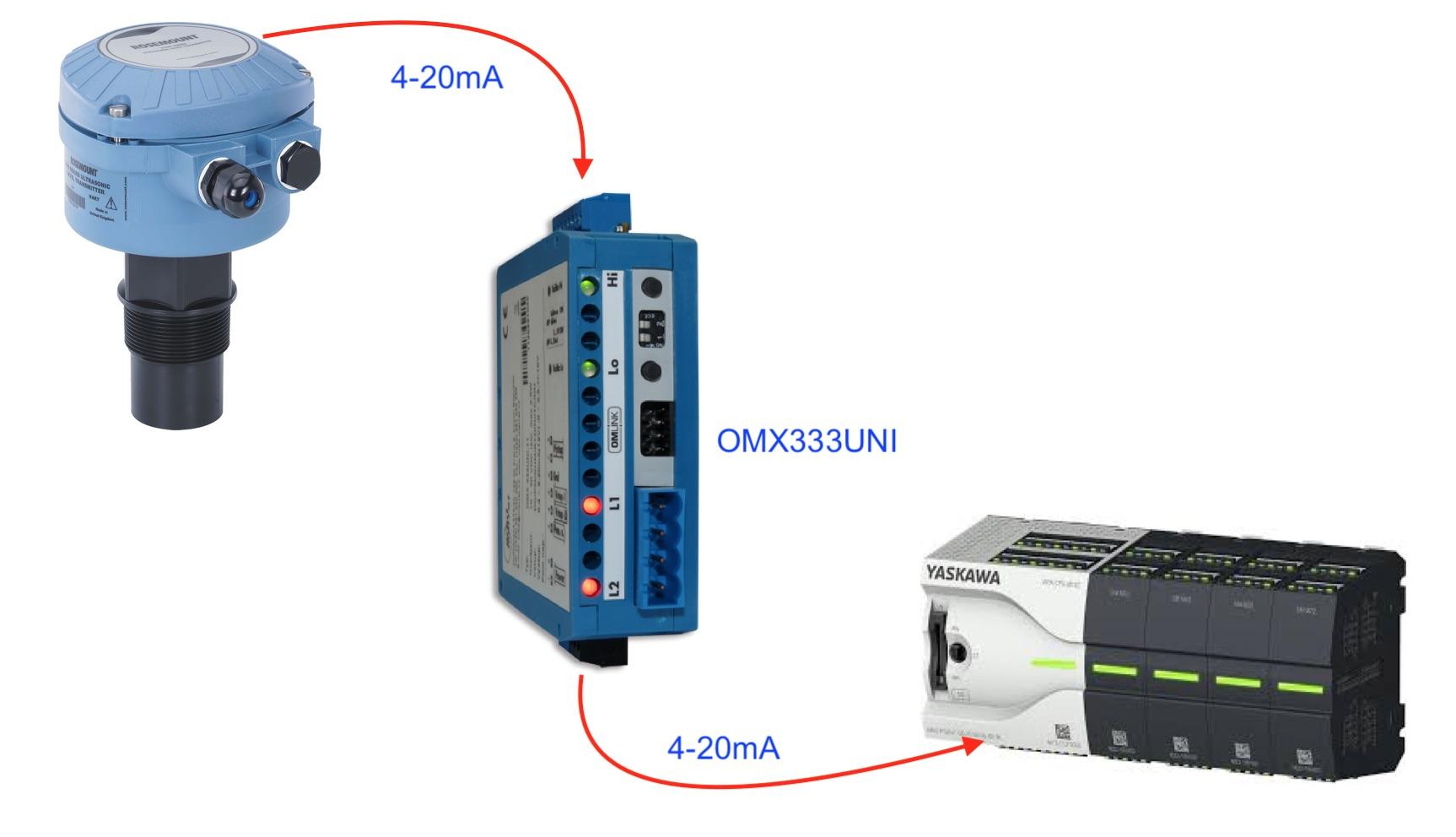 Bộ cách ly tín hiệu 4-20mA - OMX333UNI