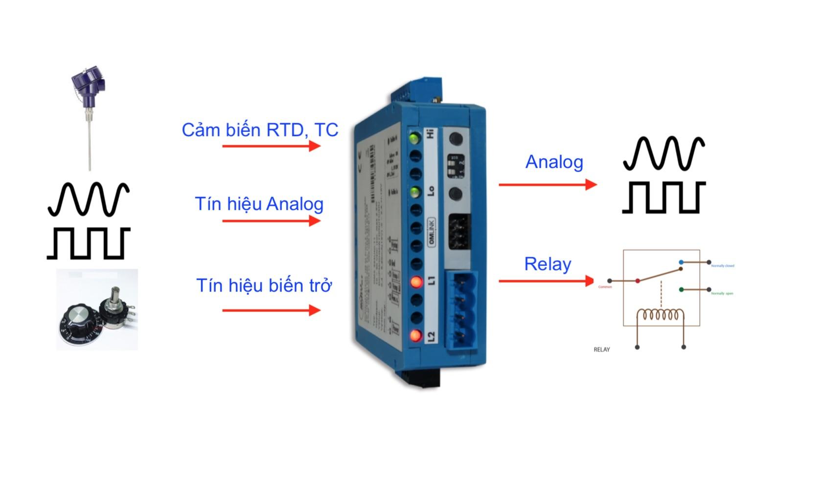 OMX333UNI Bộ chuyển đổi tín hiệu Analog - OMX333UNI
