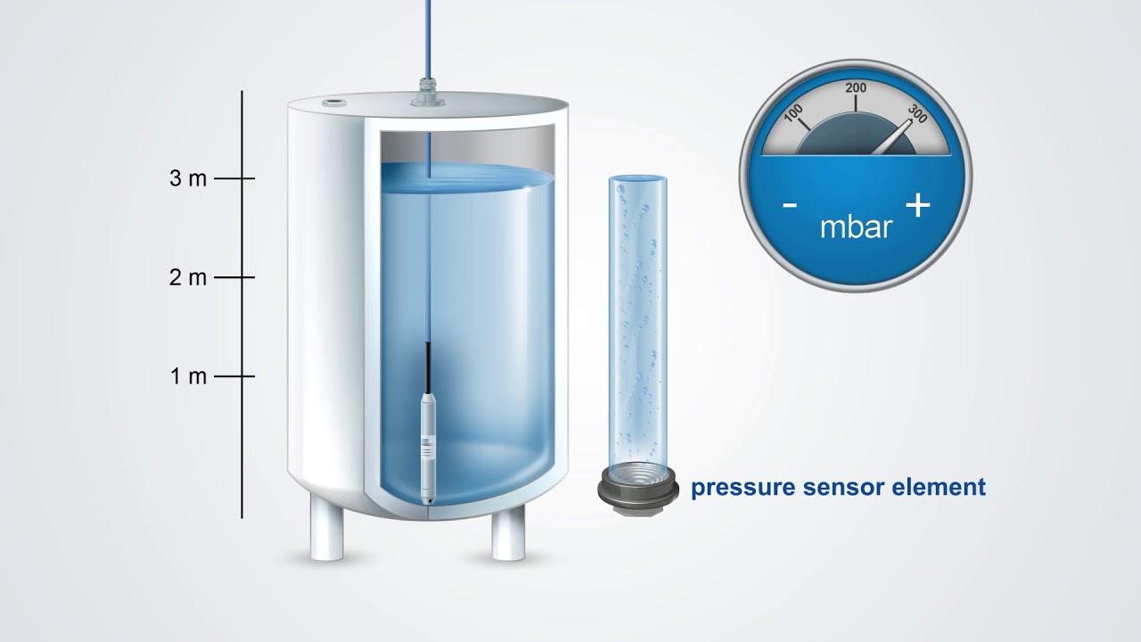Cảm biến đo mức nước Theo phương pháp thuỷ tĩnh