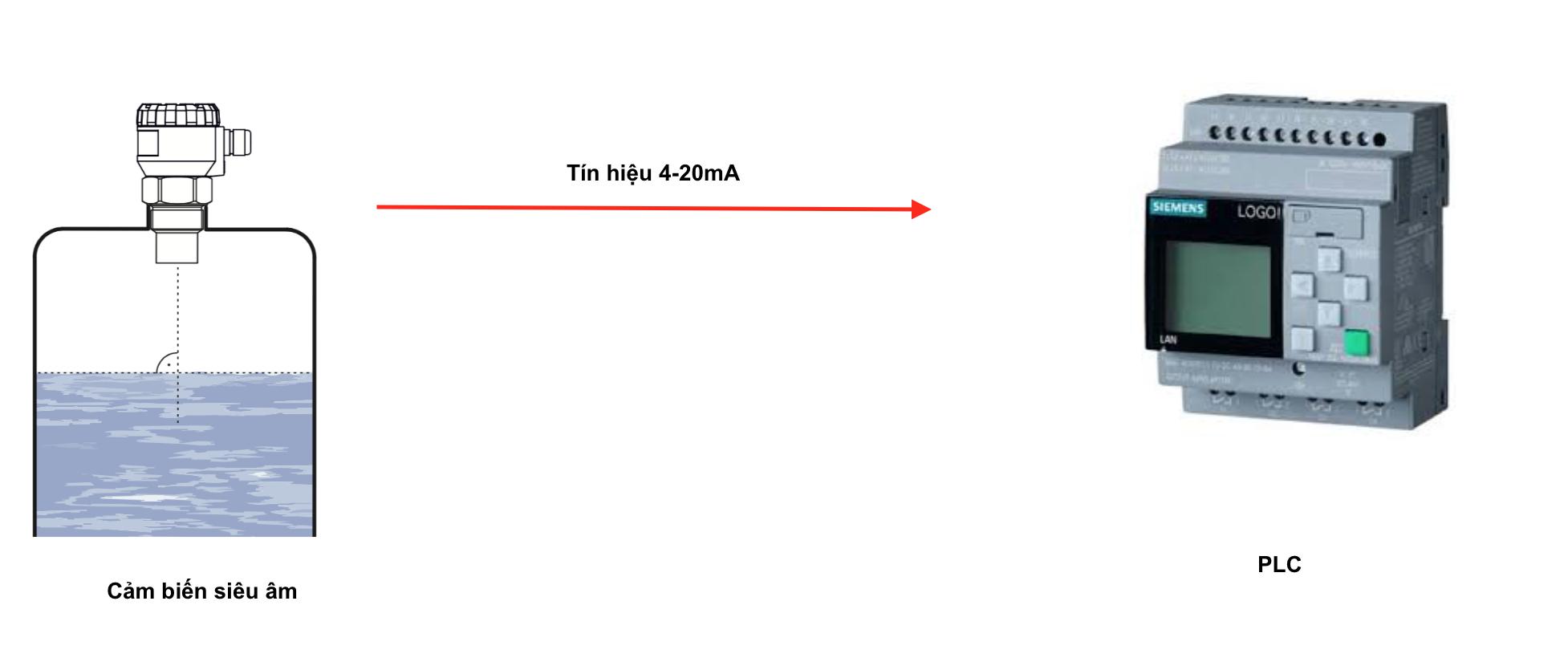 Ứng dụng điều khiển mức nước có dùng PLC