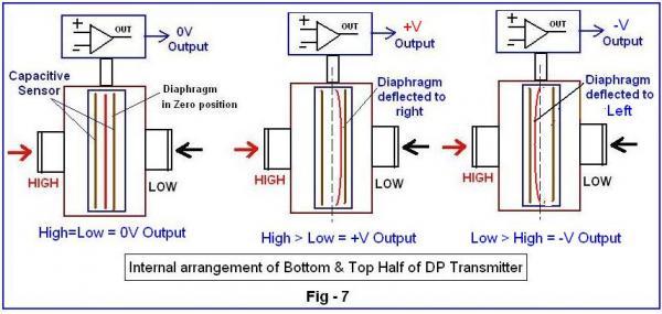 Cảm biến áp suất loại điện dung