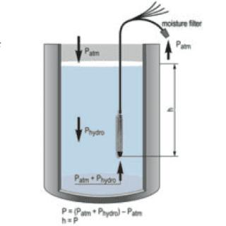 Cách lắp cảm biến thuỷ tĩnh đo mức nước