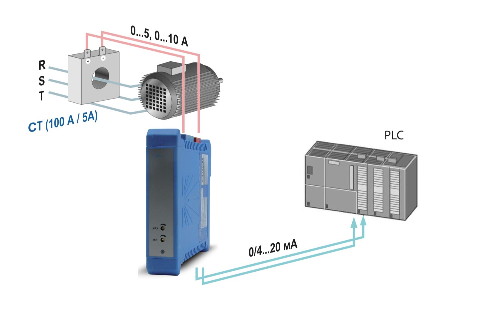 Ứng dụng Bộ chuyển tín hiệu CT dòng sang 4-20mA