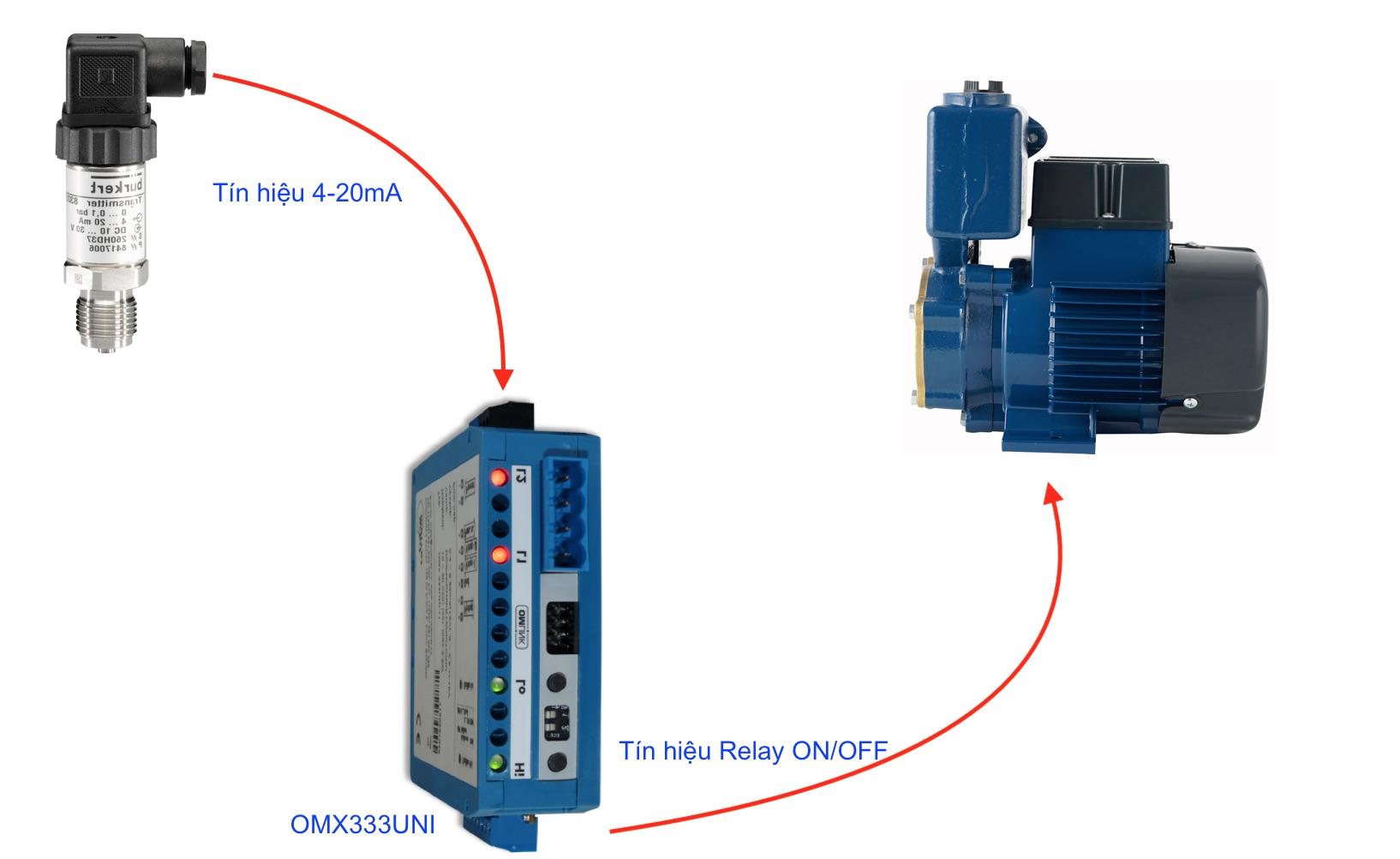 Mô tả ứng dụng bộ điều khiển 4-20mA