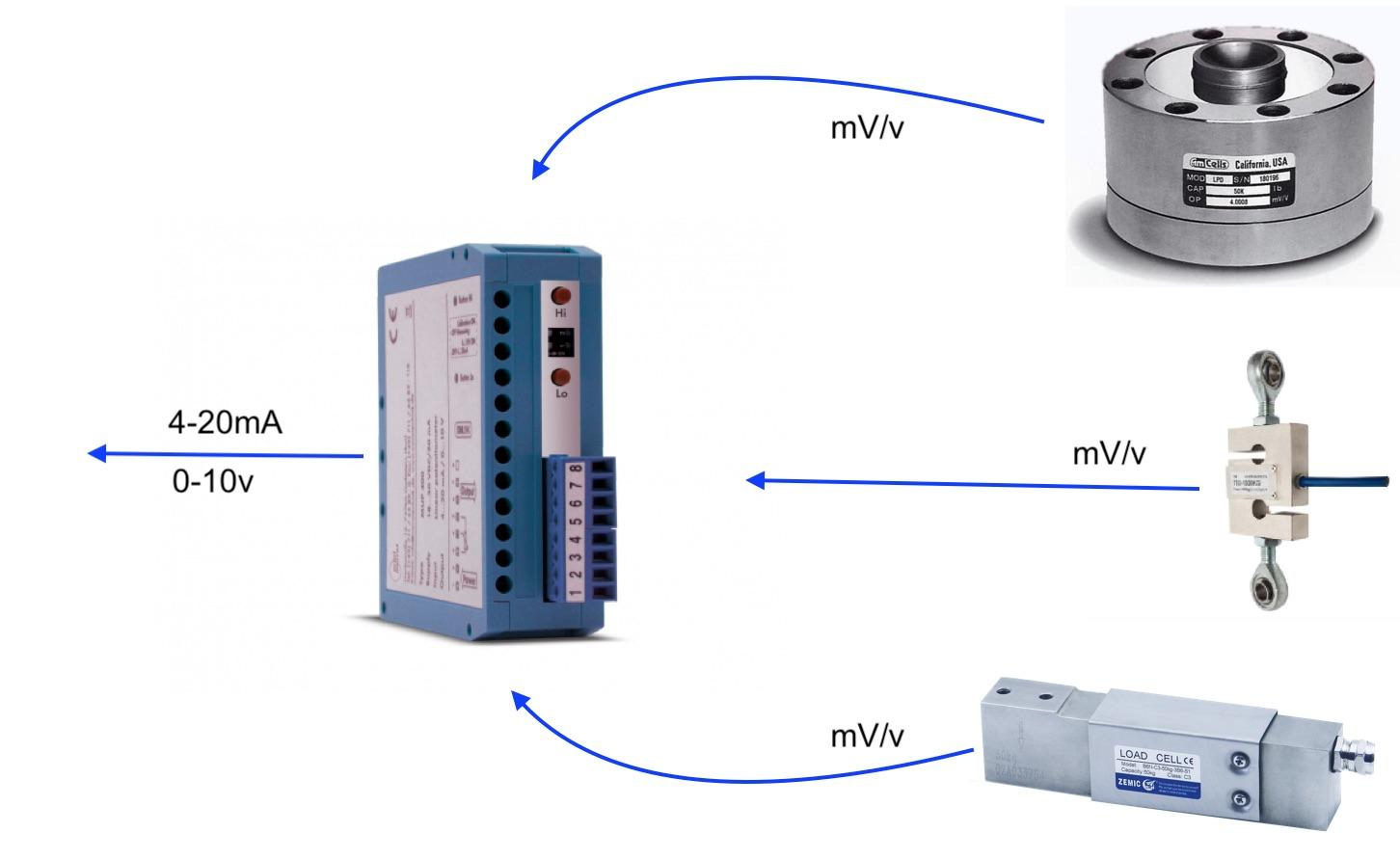 Ứng dụng bộ chuyển tín hiệu loadcell