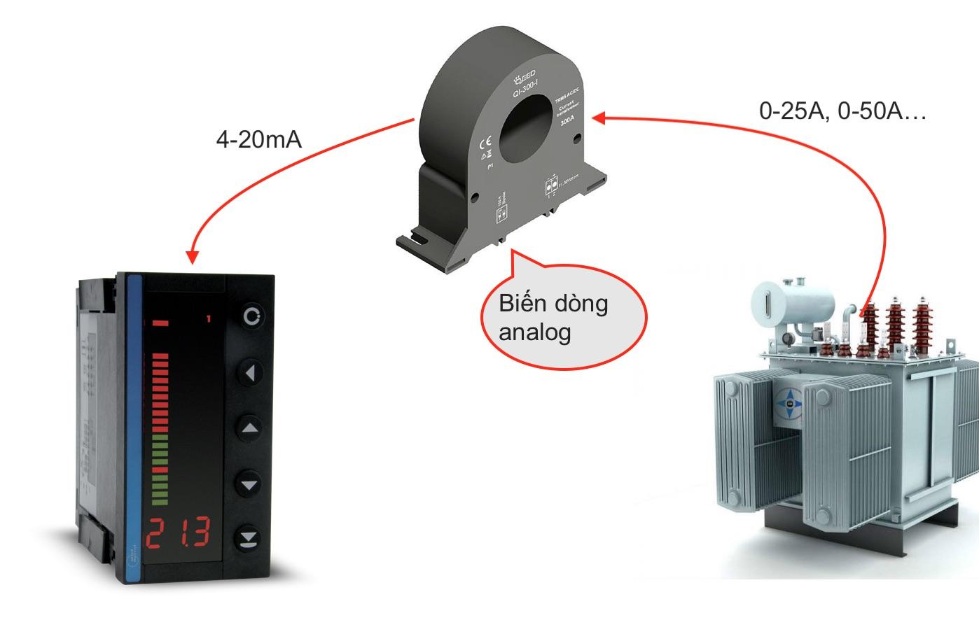 Ứng dụng biến dòng ngõ ra tín hiệu 4-20mA