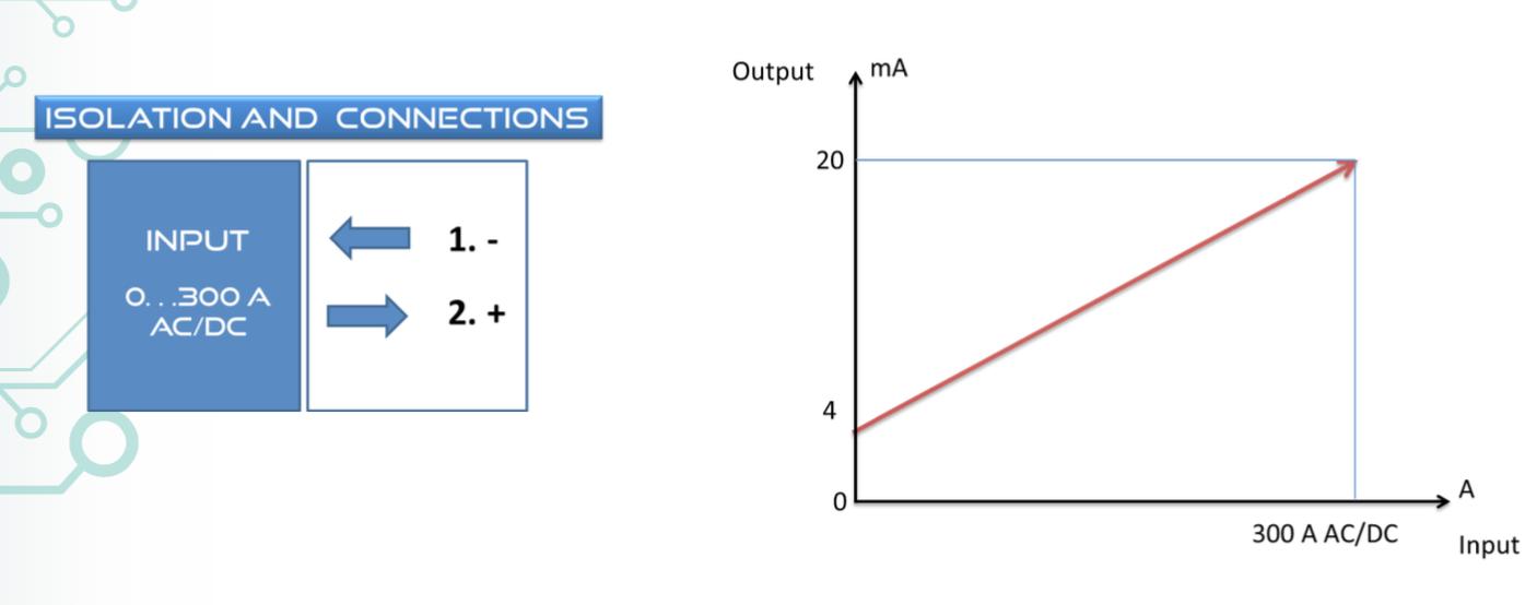 Biểu đồ thể hiện tuyến tính ngõ vào và ra