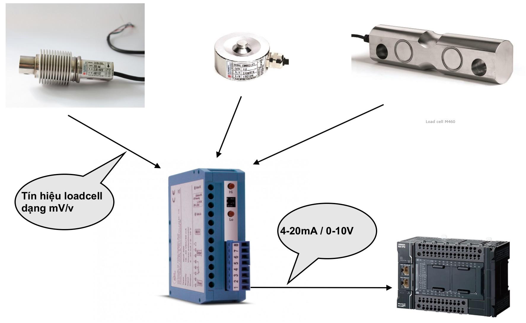 OMX380T - Bộ chuyển loadcell sang dòng 4-20mA