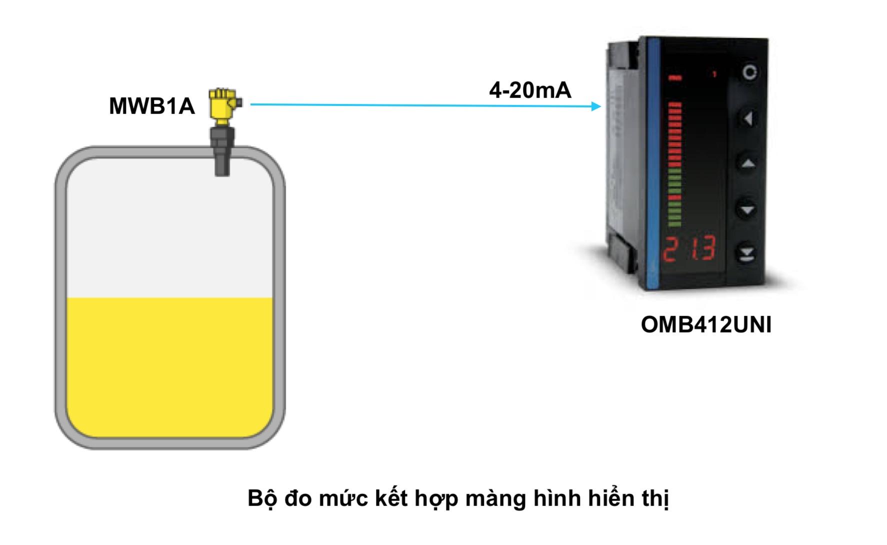 Bộ hiển thị được dùng với cảm biến đo mức