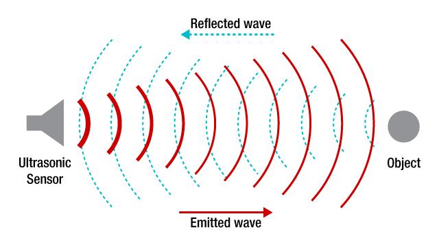 Nguyên lý hoạt động cảm biến siêu âm