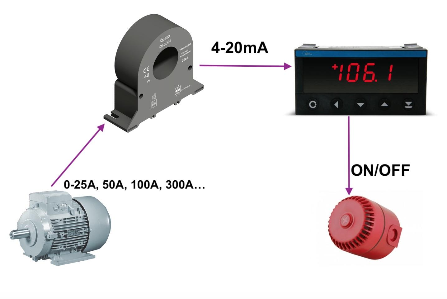 Ứng dụng của CT 4-20mA