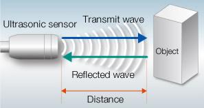 Mô tả nguyên lý của cảm biến siêu âm