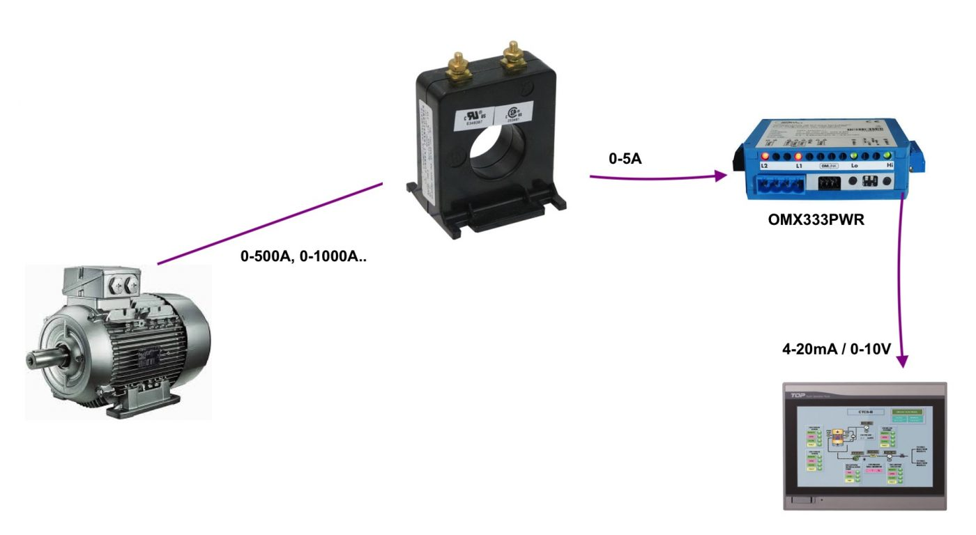 Ứng dụng bộ chuyển dòng AC