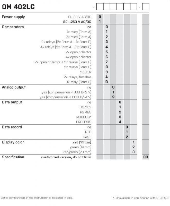 Bảng code của bộ chọn thông số cho OM402LC