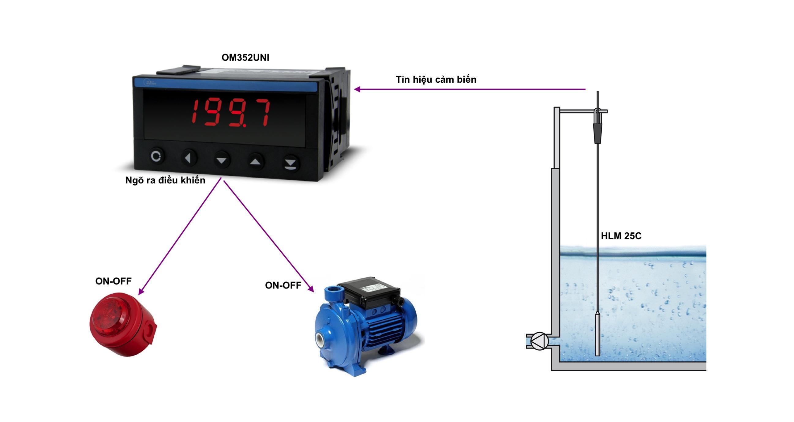 Ứng dụng điều khiển mức nước