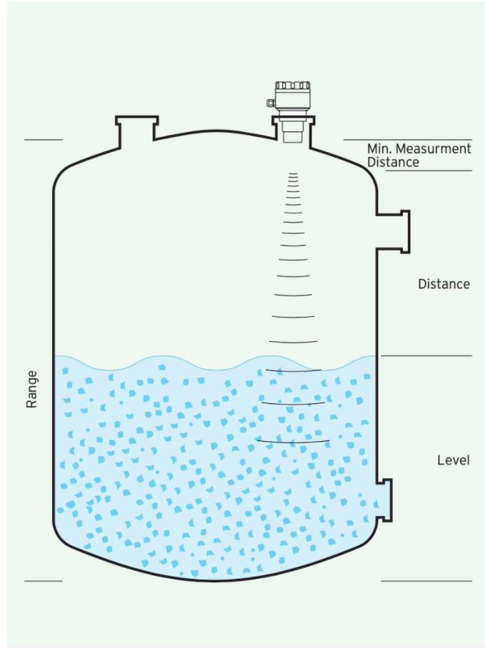 Ứng dụng và cách lắp Dụng cụ đo mức nước - Cảm biến đo mức siêu âm ECH310