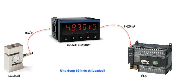Ứng dụng bộ hiển thị giá trị cân Loadcell