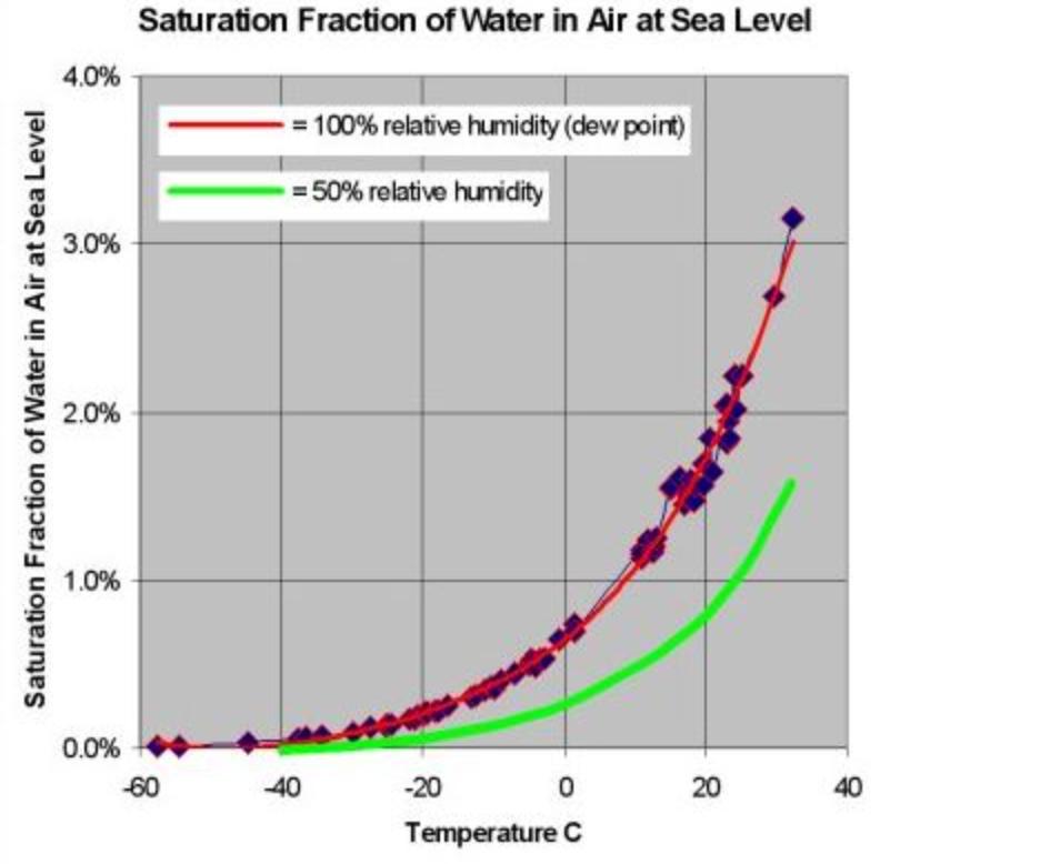 Độ ẩm tương đối Độ ẩm là gì? cảm biến đo độ ẩm