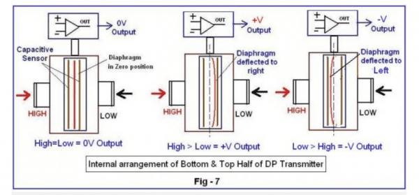 Nguyên lý làm việc của cảm biến áp suất