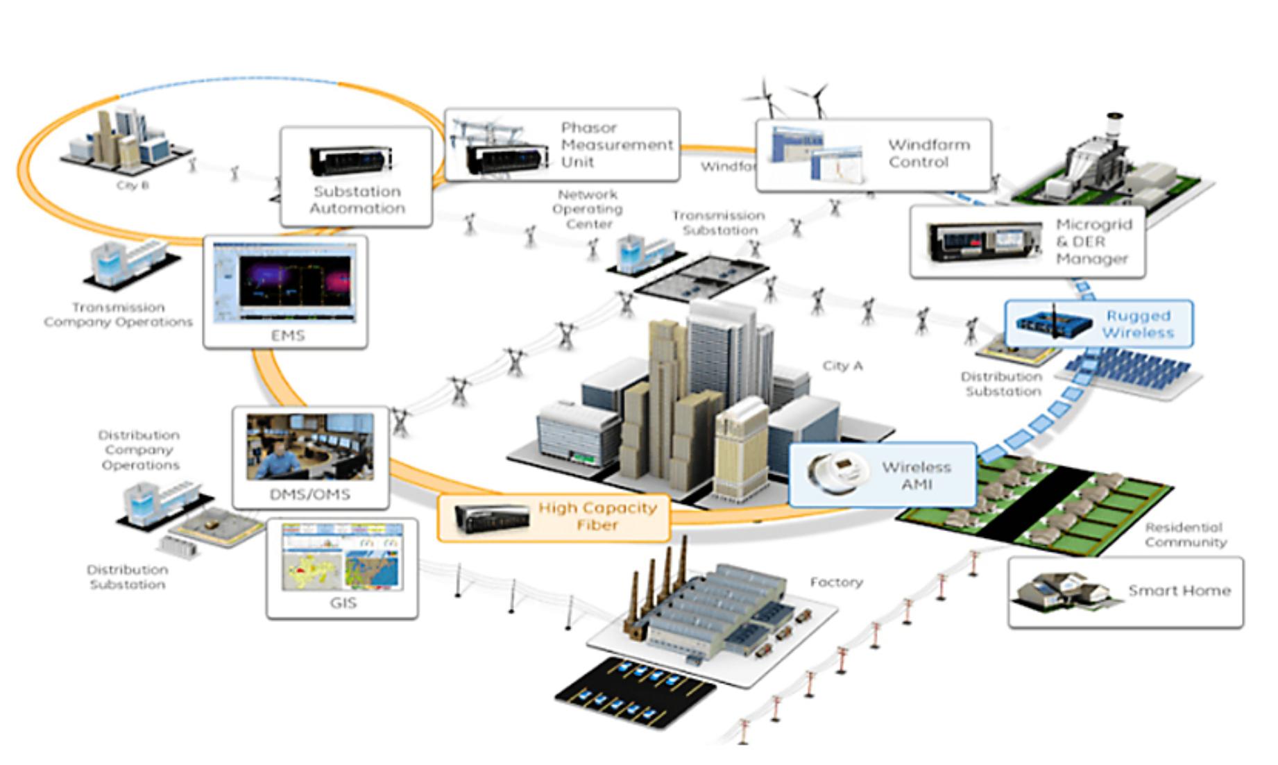 Vai trò mạng truyền thông công nghiệp