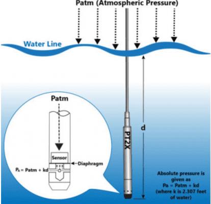 Dụng cụ đo mức - Cảm biến đo mức nước thuỷ tĩnh