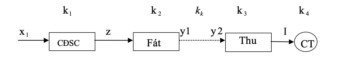 Một hệ thống đo xa có kết cấu như sau